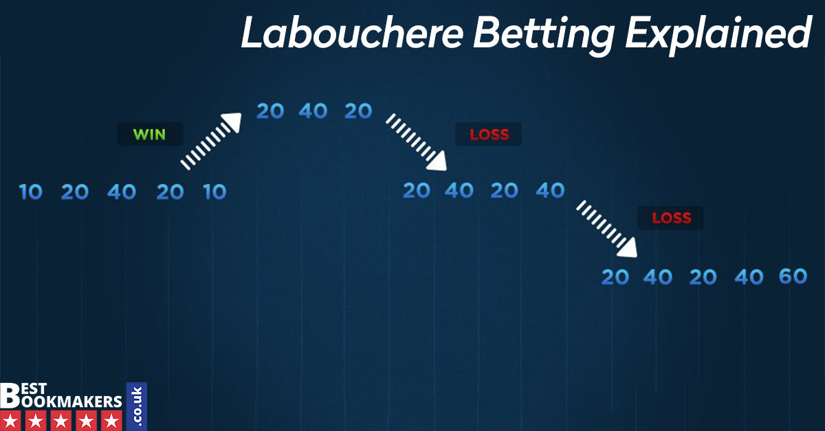 Labouchere Betting Explained